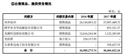 奥普光电拟溢价收购光华微:标的3成收入来自关联方 承诺三年赚1.2亿