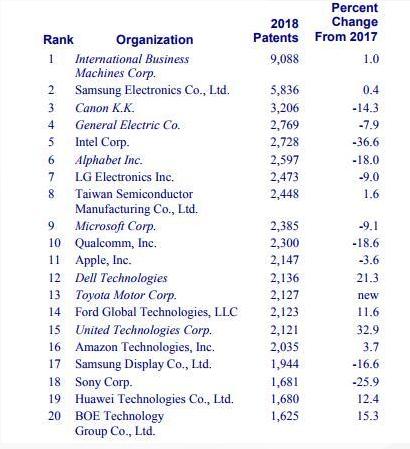 排名前20名的公司