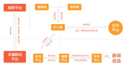 七维科技融媒体方案架构