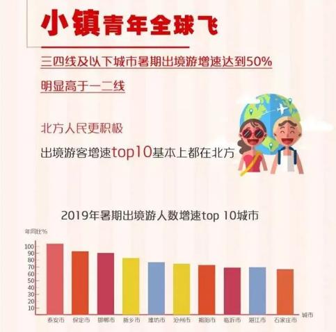 《2019中国人暑期出境游调查报告》出炉:漫游超人成出境游新宠