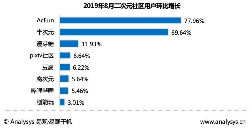 易观8月APP TOP1000排行榜:AcFun领跑二次元社区增长榜单