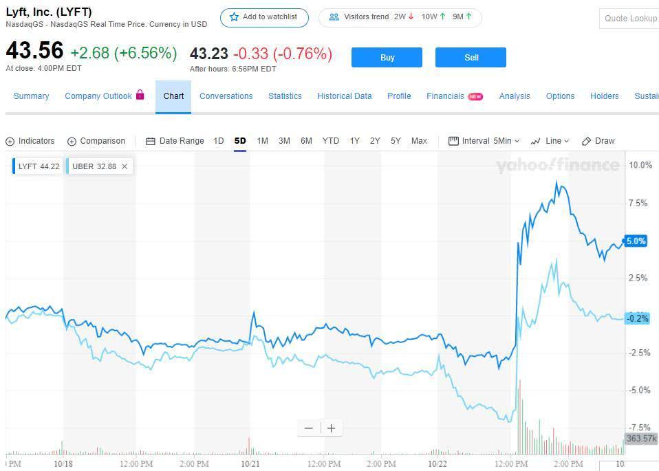 Lyft盘中高涨11% 创始人预计可能提前一年盈利