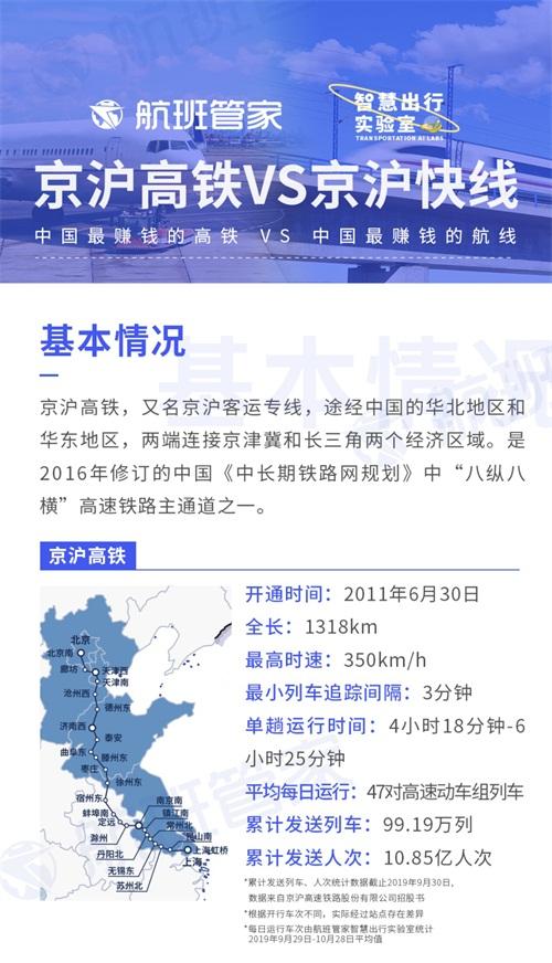 京沪高铁IPO在即,航班管家大数据详解京沪线大交通出行