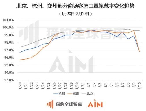 """5000台猎豹移动机器人揭示全民战""""疫""""商场众生相:武汉商场客流最高降幅94%"""