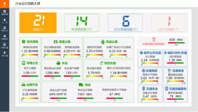 中国系统旗下中电通途为武汉市打造的综合交通运行协调指挥中心横空出世