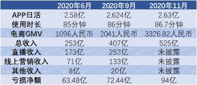 快手更新招股书:日活微涨,电商GMV持续上涨